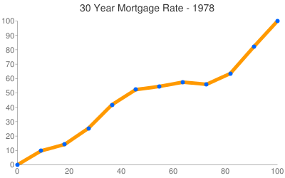 Mortgage Rates 1978